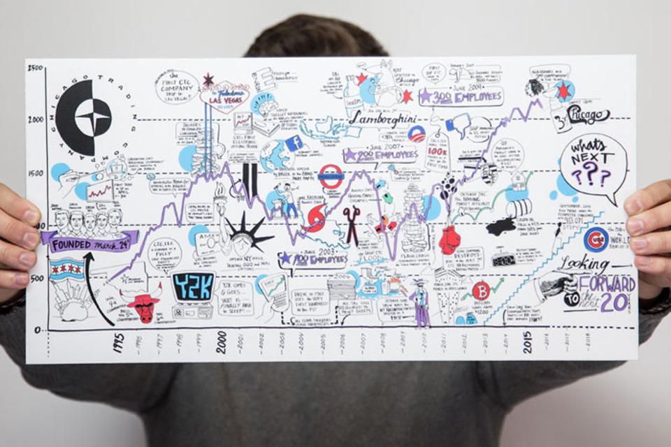11 Innovative Ways to Use Visual Note-Taking at Meetings and Events